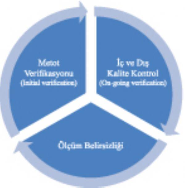 Gıda Mikrobiyolojisinde Metot Validasyonu